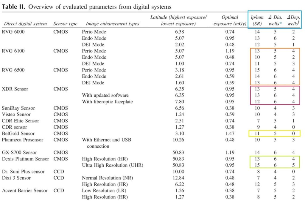 Figure 3 - Overview of Evaluated Parameters from Digital Systems (Table II from OOOO Article)
